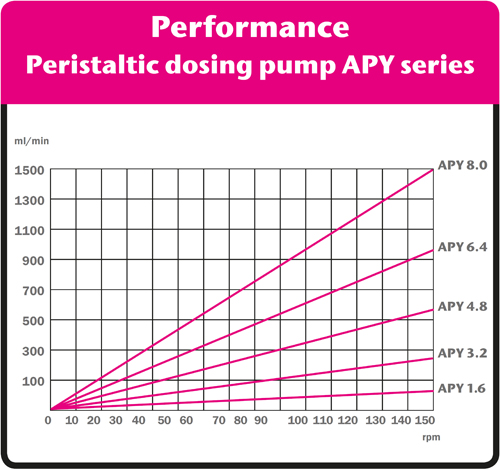 APYperformancecurves