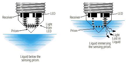 hose leak detector